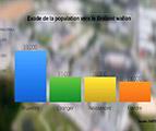 Brabant wallon : croissance démographique